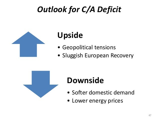 Outlook for C/A Deficit  Upside  • Geopolitical tensions  • Sluggish European Recovery  Downside  • Softer domestic demand...