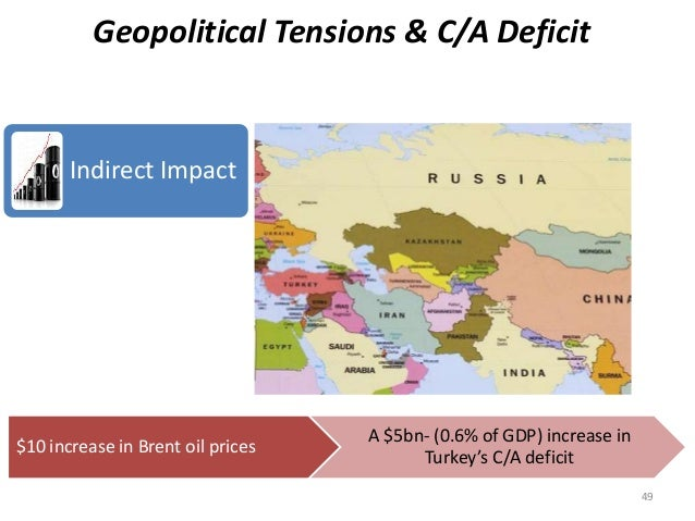 49  Geopolitical Tensions & C/A Deficit  Indirect Impact  $10 increase in Brent oil prices  A $5bn- (0.6% of GDP) increase...