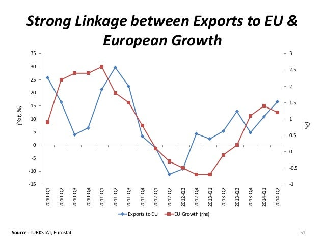 Strong Linkage between Exports to EU &  European Growth  51  (YoY, %)  35  30  25  20  15  10  5  0  -5  -10  Source: TURK...