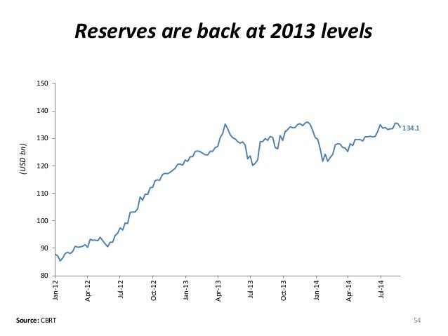 Reserves are back at 2013 levels  54  (USD bn)  Source: CBRT  134.1  80  90  100  110  120  130  140  150  Jan-12  Apr-12 ...