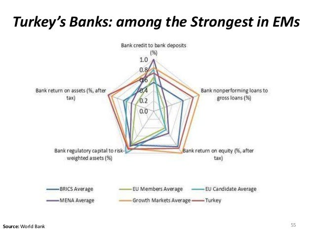 Turkey's Banks: among the Strongest in EMs  Source: World Bank 55