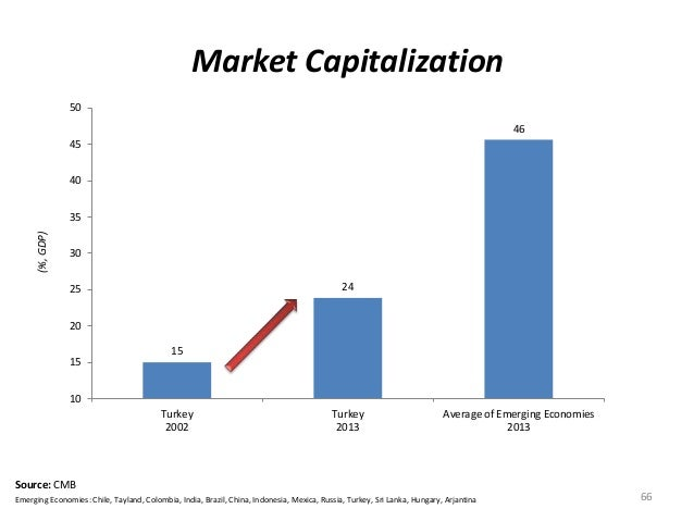 Market Capitalization  66  15  24  50  45  40  35  30  25  20  15  Source: CMB  Emerging Economies: Chile, Tayland, Colomb...