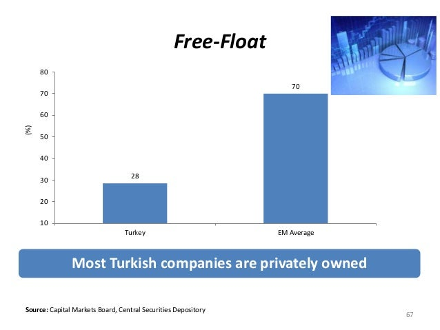 Free-Float  28  Most Turkish companies are privately owned  80  70  60  50  40  30  20  Source: Capital Markets Board, Cen...