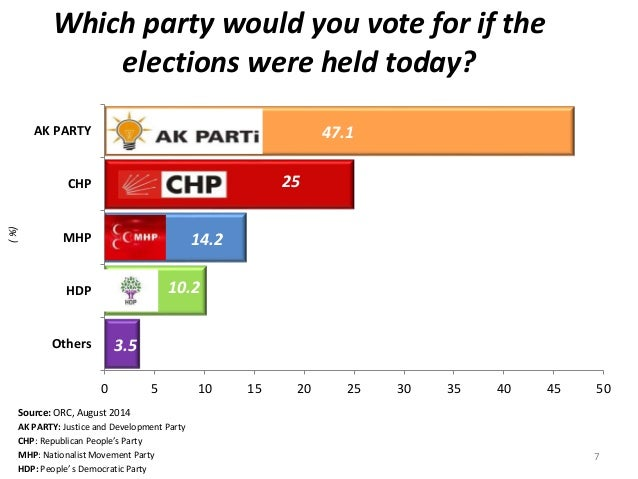( %)  Which party would you vote for if the  AK PARTY  CHP  MHP  HDP  Source: ORC, August 2014  AK PARTY: Justice and Deve...