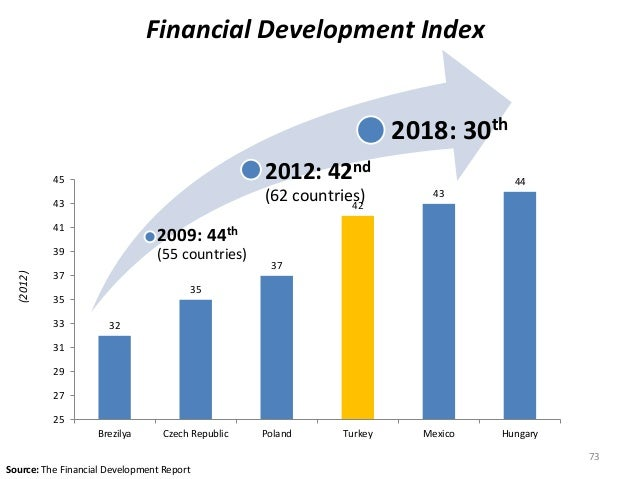 Financial Development Index  (2012)  45  43  41  39  37  35  33  31  29  27  2009: 44th  (55 countries)  Source: The Finan...