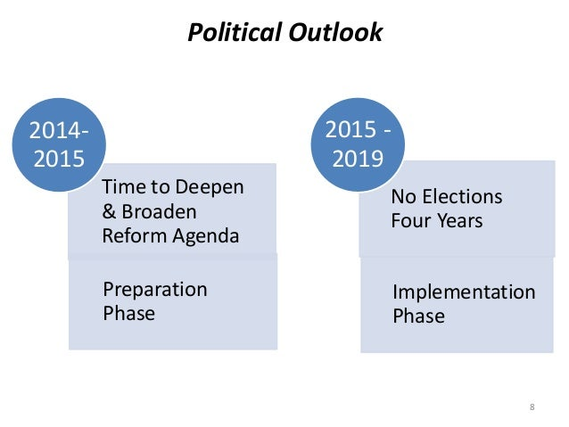 Political Outlook  Time to Deepen  & Broaden  Reform Agenda  Preparation  Phase  2014-  2015  No Elections  Four Years  Im...