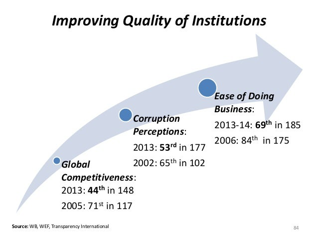 Improving Quality of Institutions  Corruption  Perceptions:  2013: 53rd in 177  2002: 65th in 102  Ease of Doing  Business...