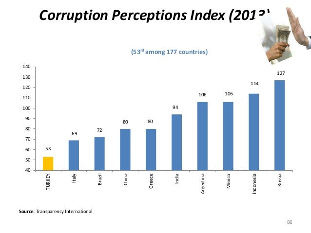 Corruption Perceptions Index (2013)  (53rd among 177 countries)  53  69  140  130  120  110  100  90  80  70  60  50  Sour...