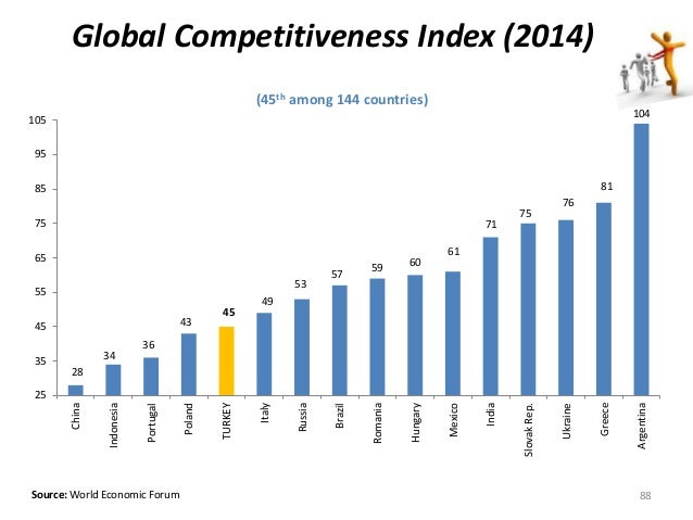 Global Competitiveness Index (2014)  (45th among 144 countries)  28  34  36  105  95  85  75  65  55  45  35  Source: Worl...