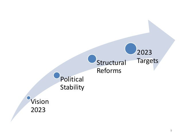 9  Vision  2023  Political  Stability  Structural  Reforms  2023  Targets