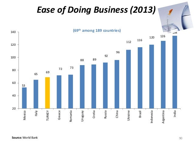 Ease of Doing Business (2013)  (69th among 189 countries)  53  65  140  120  100  80  60  40  Source: World Bank  69  72 7...