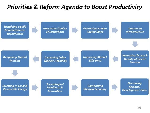 Priorities & Reform Agenda to Boost Productivity  Sustaining a solid  Macroeconomic  Environment  Improving Quality  of In...