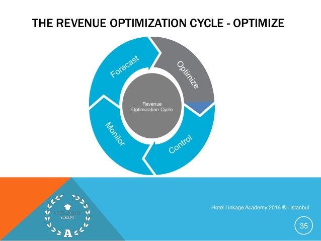 Principles of Revenue Management