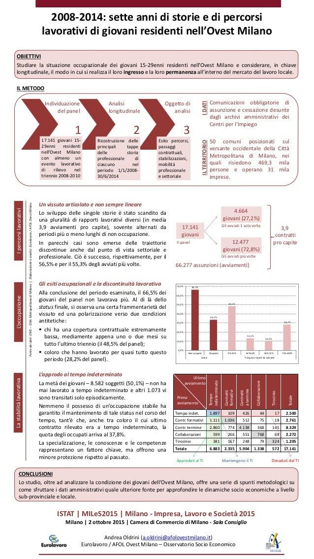 2008-2014: sette anni di storie e di percorsi lavorativi di giovani residenti nell'Ovest Milano Andrea Oldrini (a.oldrini@...