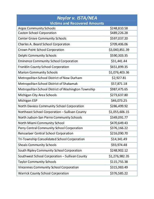 Naylor v. ISTA/NEA Victims and Recovered Amounts Argos Community Schools Caston School Corporation  $248,810.58 $489,226.2...