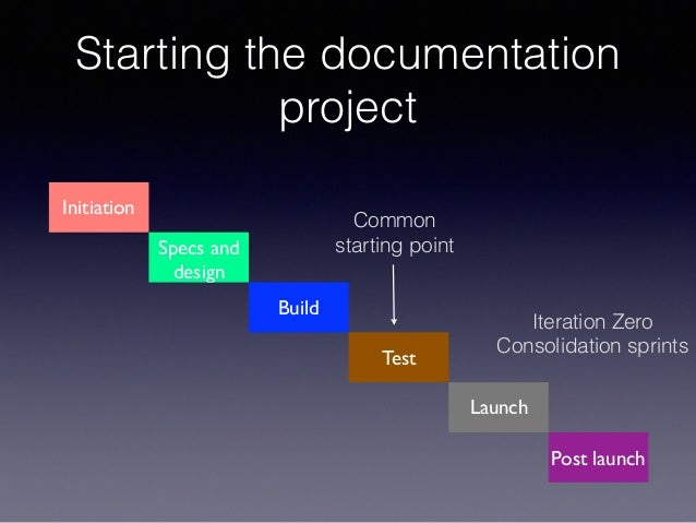 Starting the documentation project Initiation Specs and design Build Test Launch Post launch Common starting point Iterati...