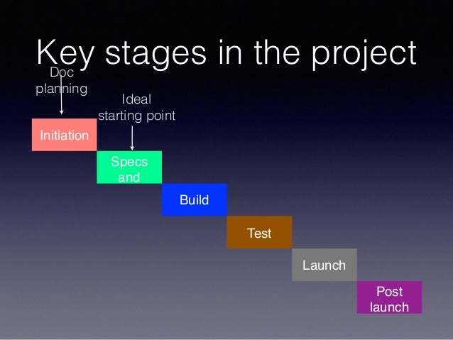 Key stages in the project Initiation Specs and design Build Test Launch Post launch Ideal starting point Doc planning