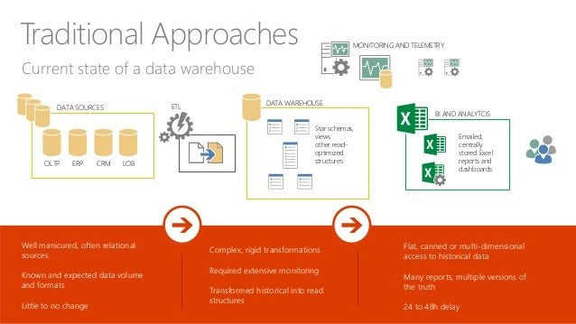 Is the traditional data warehouse dead?