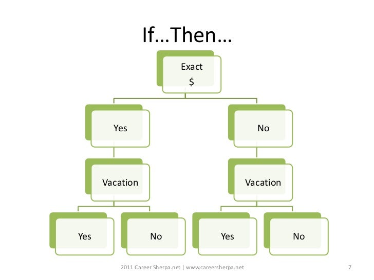If…Then…                               Exact                                   $        Yes                               ...