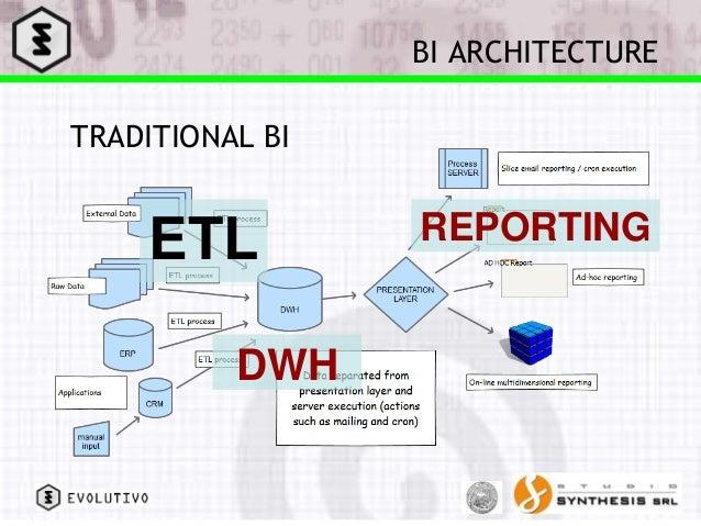 Isti 2014 conference non traditional bi for Architecture bi