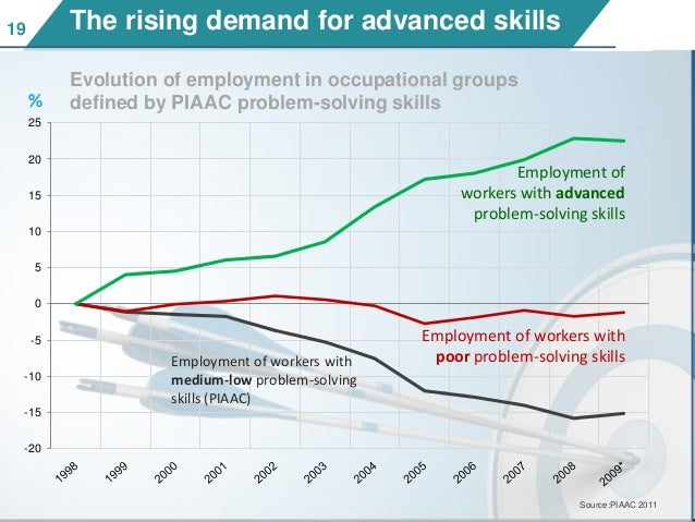 1919 The rising demand for advanced skills -20 -15 -10 -5 0 5 10 15 20 25 % Evolution of employment in occupational groups...