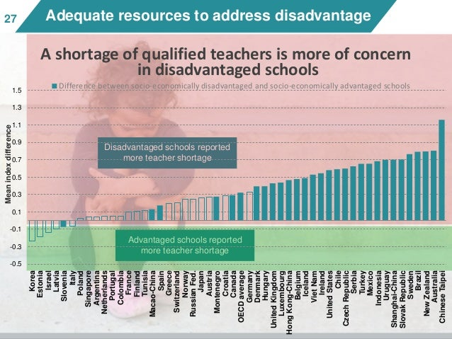 2727 Adequate resources to address disadvantage Disadvantaged schools reported more teacher shortage Advantaged schools re...