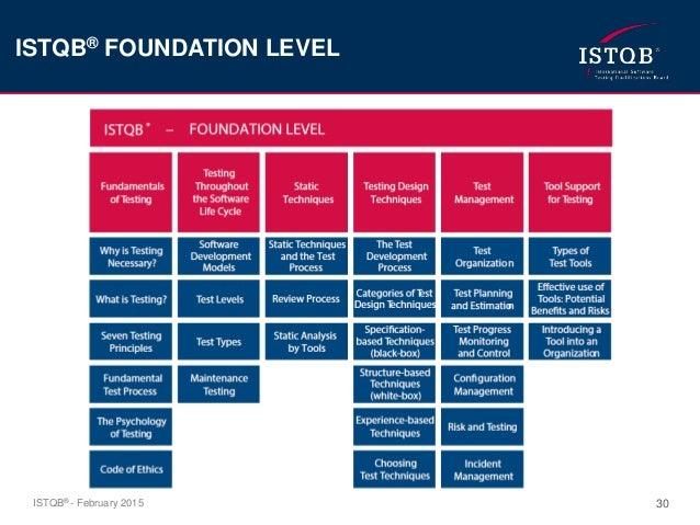 Istqb Foundation Level Syllabus 2012 Pdf