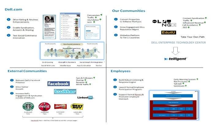 Social media case study singapore