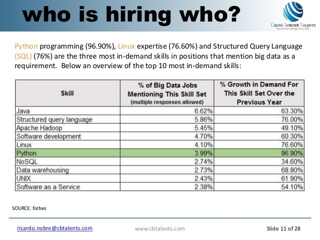 who is hiring who? SOURCE: forbes Python programming (96.90%), Linux expertise (76.60%) and Structured Query Language (SQL...