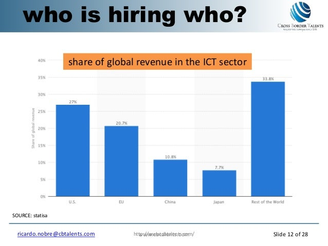 http://www.cbtalents.com/ who is hiring who? SOURCE: statisa share of global revenue in the ICT sector www.cbtalents.comri...