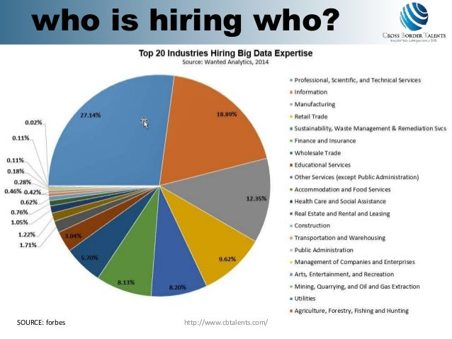 http://www.cbtalents.com/ Forbes Dec 2014 Who is Hiring Who? who is hiring who? SOURCE: forbes