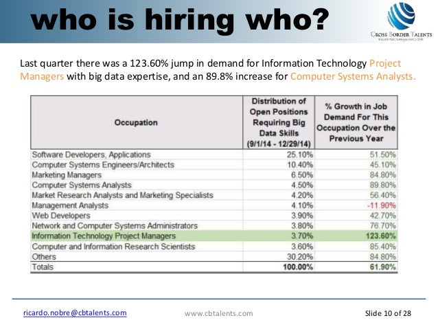 who is hiring who? Last quarter there was a 123.60% jump in demand for Information Technology Project Managers with big da...