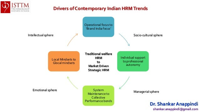 hrm growth in india Mix of challenges and opportunities needs a flexibility and creativity along with growth in a  found hrm in indian context could be regarded as an outcrop of.