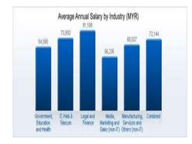 EFFECT OF ENOUGH SALARY • INCREASE EMPLOYEES PRODUCTIVITY • EMPLOYEES MORE MOTIVATE • JOB SATISFACTION • LESS STRESS AT WO...