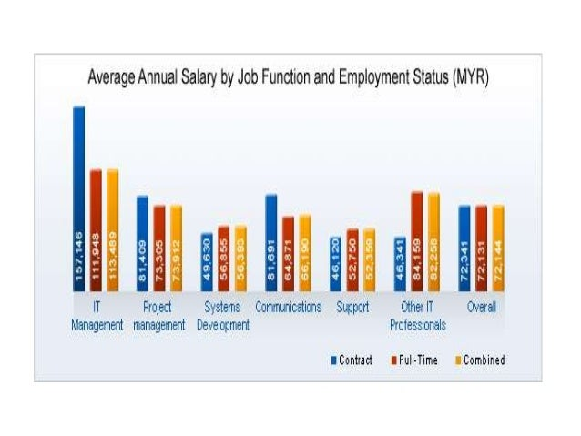 CONCLUSIONS • SALARY ARE IMPORTANT TO MAKE SURE YOU HAVE BETTER LIFE • WHAT HAPPEN TODAY WILL EFFECT ON YOUR FUTURE • STUD...