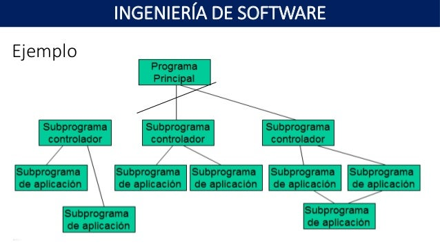 Ingenieria de software unidad 3 arquitecturas de software for Programas arquitectura