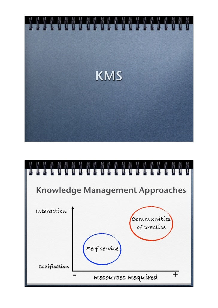 KMS     Knowledge Management Approaches  Interaction                                    Communities                       ...