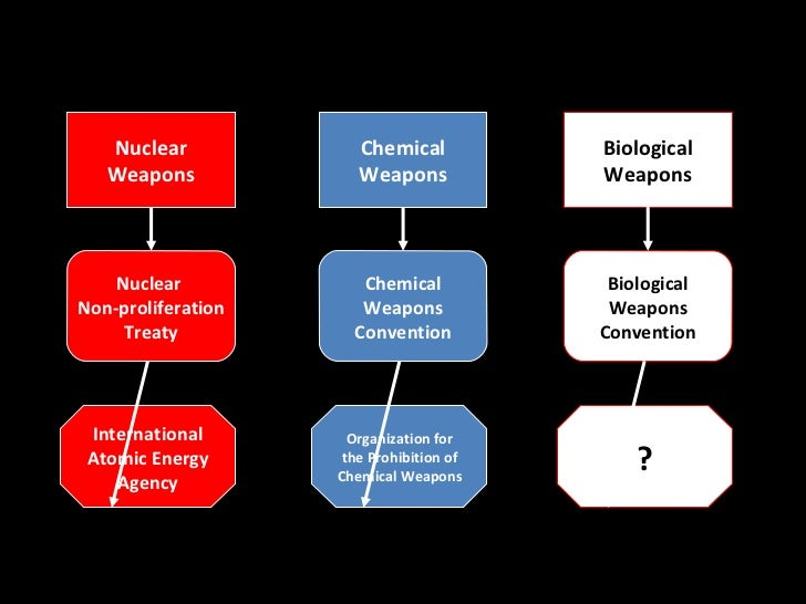 Nuclear             Chemical           Biological   Weapons             Weapons            Weapons    Nuclear            C...