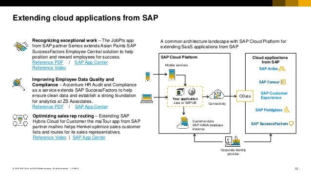 12PUBLIC© 2018 SAP SE or an SAP affiliate company. All rights reserved. ǀ Extending cloud applications from SAP Optimizing...