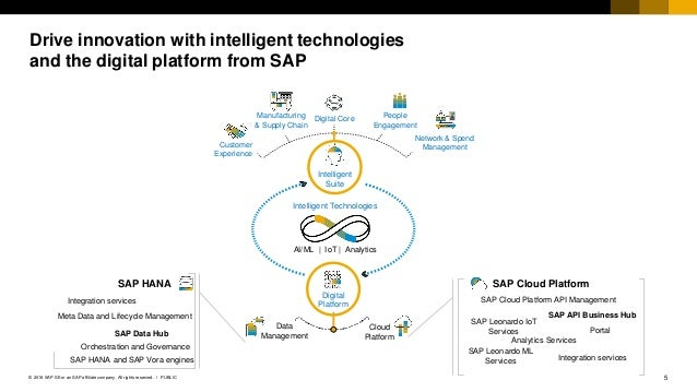 5PUBLIC© 2018 SAP SE or an SAP affiliate company. All rights reserved. ǀ Drive innovation with intelligent technologies an...