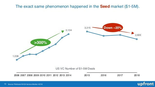 10 The exact same phenomenon happened in the Seed market ($1-5M). 2006 2007 2008 2009 2010 2011 2012 2013 2014 2015 2016 2...