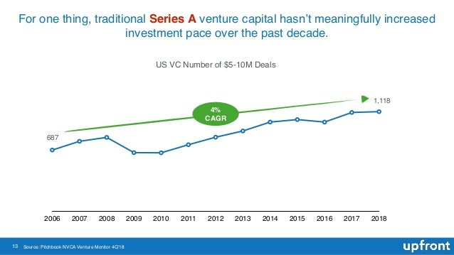 13 For one thing, traditional Series A venture capital hasn't meaningfully increased investment pace over the past decade....