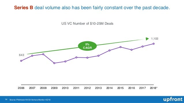 14 Series B deal volume also has been fairly constant over the past decade. US VC Number of $10-25M Deals 2006 2007 2008 2...