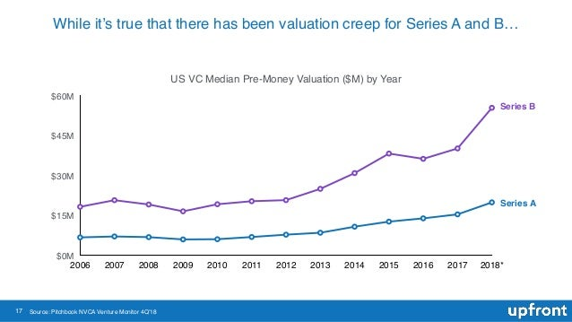17 While it's true that there has been valuation creep for Series A and B… US VC Median Pre-Money Valuation ($M) by Year $...