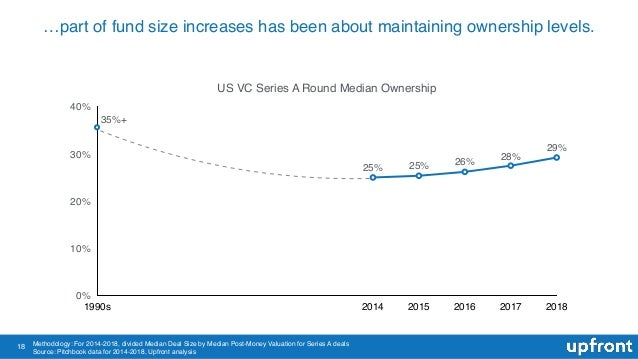 18 …part of fund size increases has been about maintaining ownership levels. US VC Series A Round Median Ownership 0% 10% ...