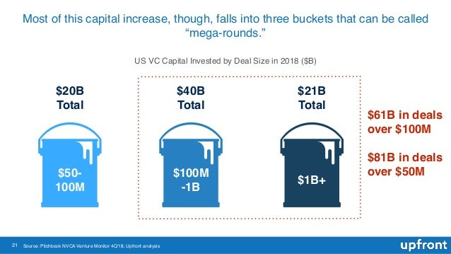 "21 Most of this capital increase, though, falls into three buckets that can be called ""mega-rounds."" Source: Pitchbook NVC..."