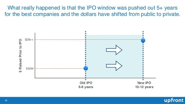 22 What really happened is that the IPO window was pushed out 5+ years for the best companies and the dollars have shifted...