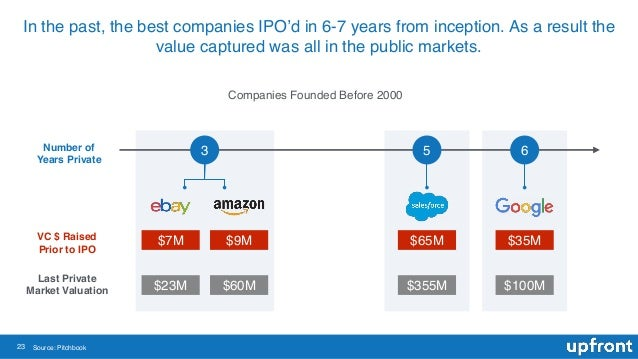 23 Source: Pitchbook 3 $7M $23M $9M $60M 5 6 $35M $100M $65M $355M VC $ Raised Prior to IPO Last Private Market Valuation ...