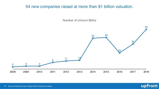 27 54 new companies raised at more than $1 billion valuation. Number of Unicorn Births 2008 2009 2010 2011 2012 2013 2014 ...