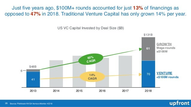 28 Just five years ago, $100M+ rounds accounted for just 13% of financings as opposed to 47% in 2018. Traditional Venture Ca...